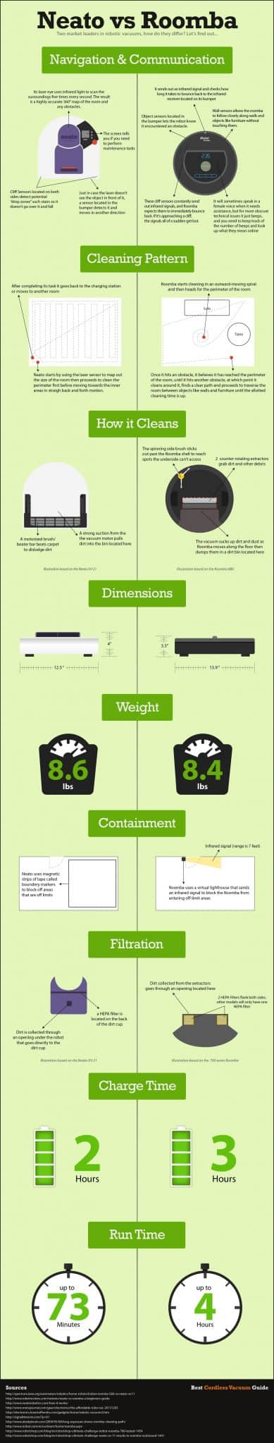 Neato vs Roomba Infographic