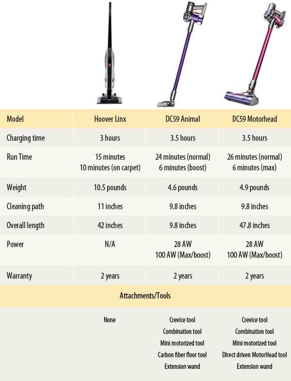 Hoover Linx Vs Dyson Dc59